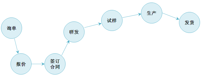 定制合成流程圖