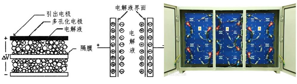 超级电容结构示意图