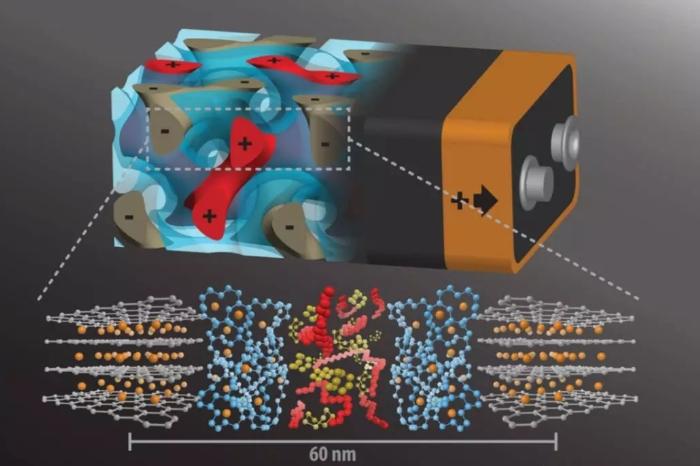 3d螺旋结构固态锂电池,电池界的未来?