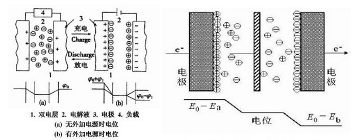 导电聚合物在超级电容器电极材料中的应用
